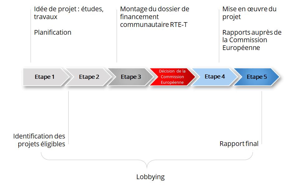 Méthodologie Français